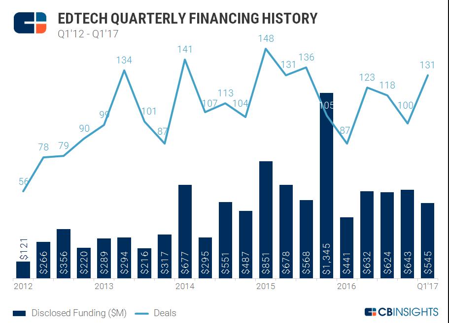 EdTech financing history