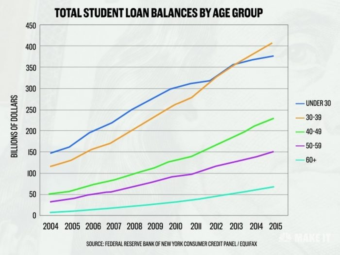 student debt balance in US