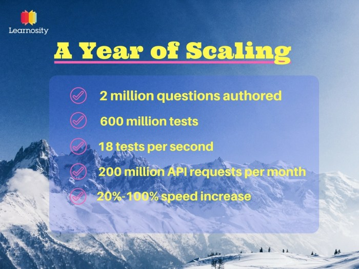 Learnosity scaling