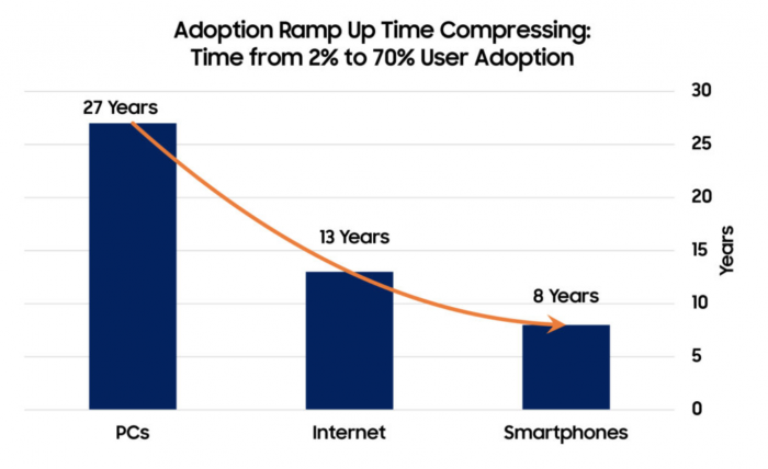 Technology adoption ramp